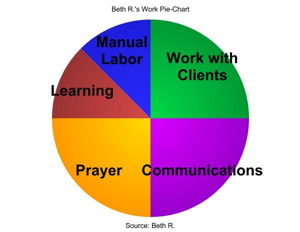 Beth R.'s Work Pie-Chart