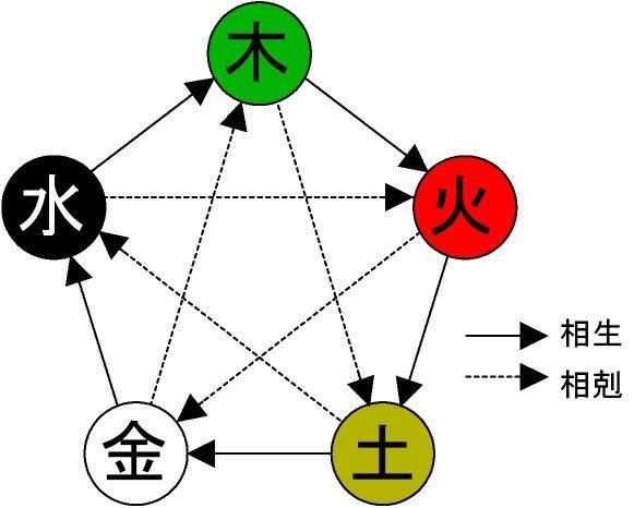 Five_elements