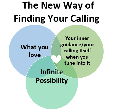 a three-part Venn diagram showing how to find your calling at the intersection of what you love, your inner guidance/your calling itself when you tune into it, and infinite possibility